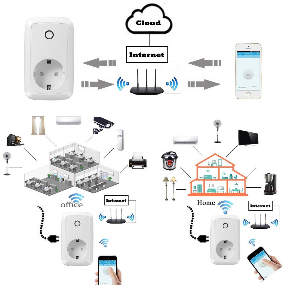 Wlan Steckdose WiFi Smart Intelligente Steckdose mit: Amazon.de ...