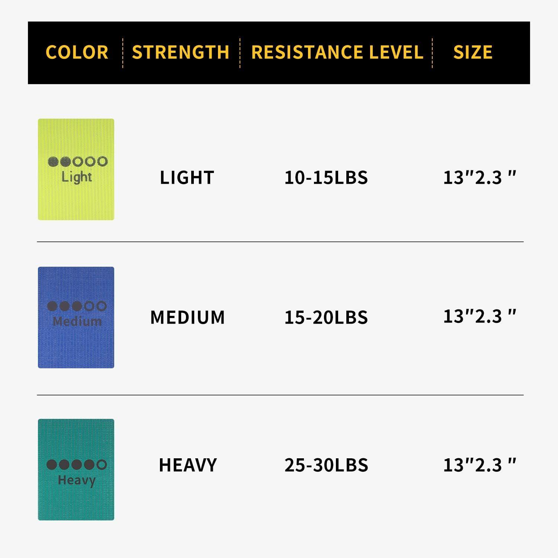 3er Pack Resistance Bands Gymnastikband f/ür Muskelaufbau Krafttraining und Klimmz/üge Beintraining P90x Frauen und M/änner Crossfit YUNMAI Fitnessb/änder Stoff Widerstandsb/änder f/ür Yoga Pilates