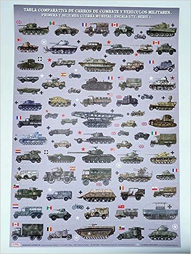 Poster Tabla Comparativa De Carros De Combate Y Vehículos ...