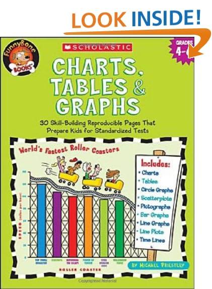 Graphs and Charts: Amazon.com