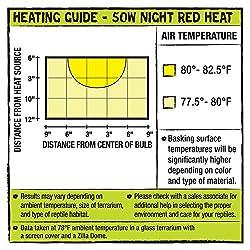 Zilla 4 Pack Incandescent Bulb, Night Red Heat, 50 Watt