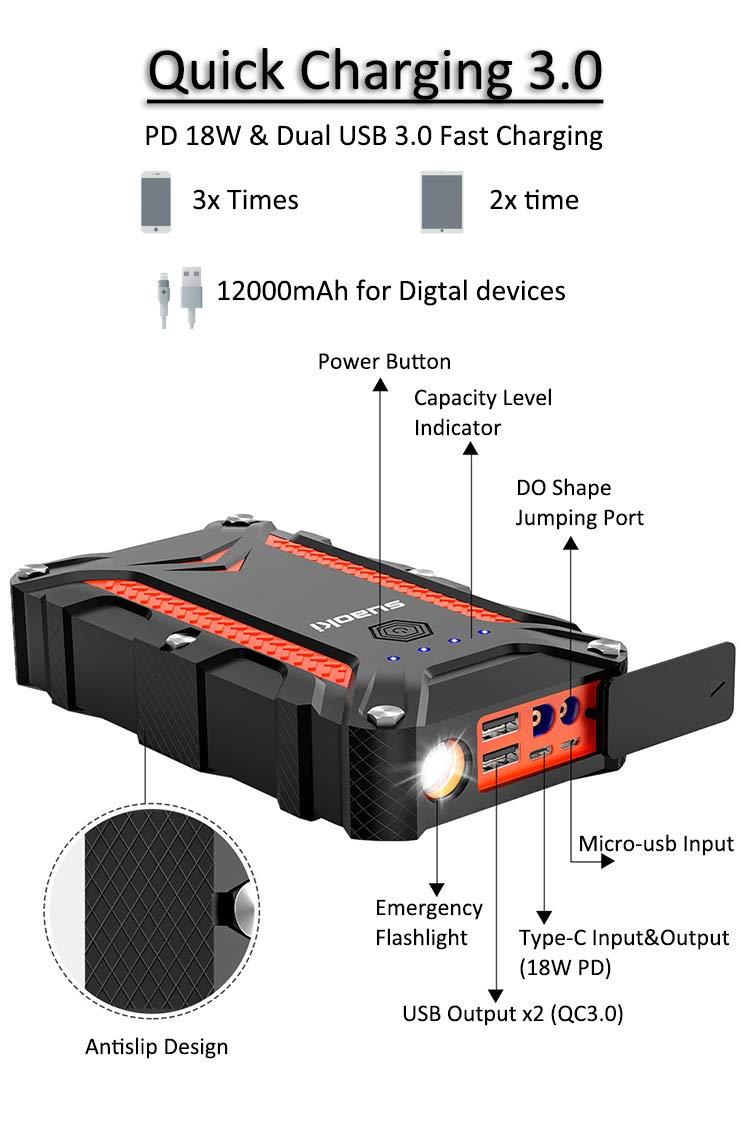 abrazaderas inteligentes y linterna LED /… SUAOKI CJS02 Arrancador de Coche 1000A hasta 7L de gasolina o 5L diesel Jump Starter con salida y entrada de 18W tipo C 12000mAh Carga r/ápida 3.0