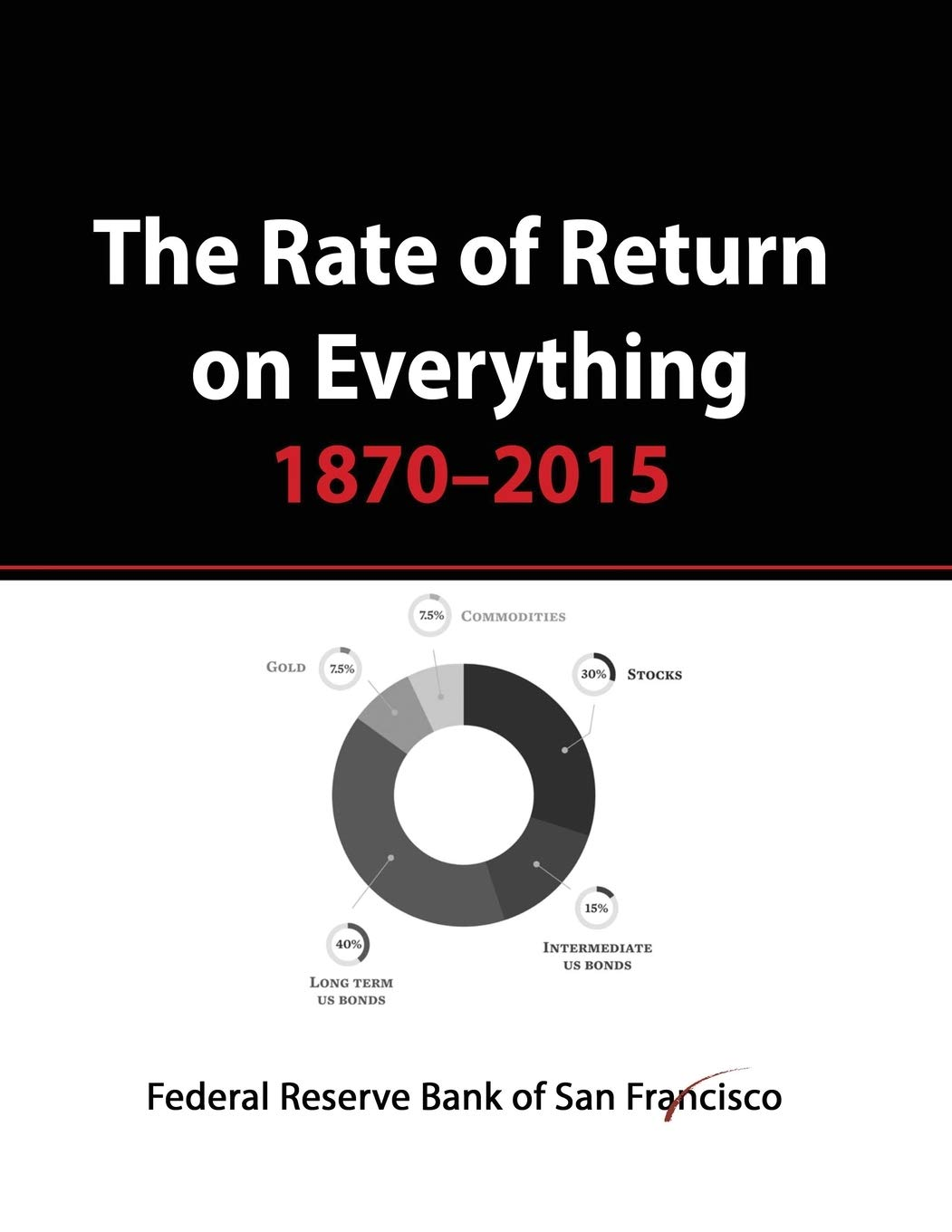 The Rate Of Return On Everything 1870 2015  Stock Market Gold Real Estate Bonds And More...