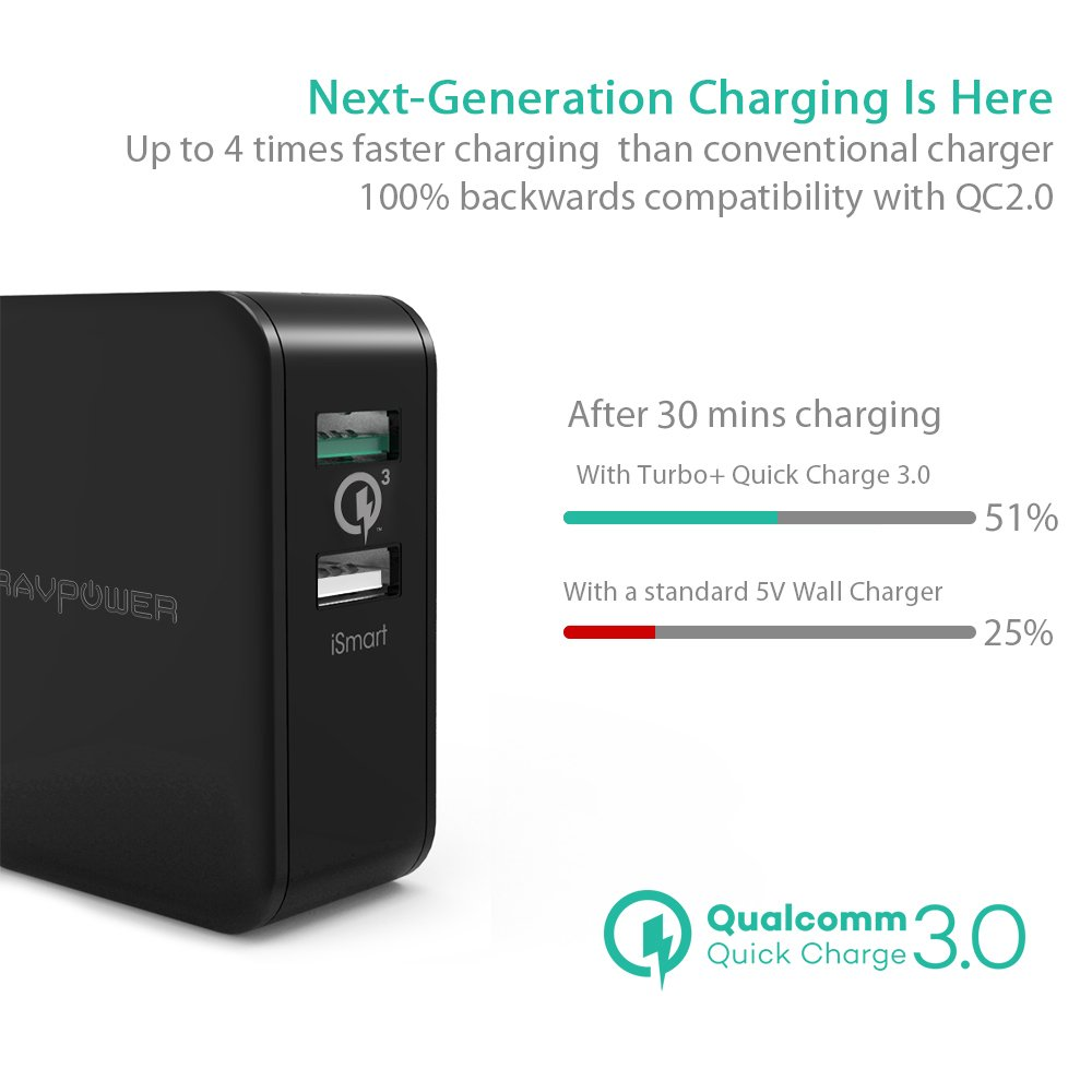 USB Fast Charger RAVPower 30W Quick Charge 3.0 Wall Charger Dual USB Plug for Galaxy S9 S8 S7 S6, Note 8, LG V6 V20, Google Pixel, Nexus, HTC 10 and iSmart Port for iPhone X 8 7 Plus (Black) by RAVPower (Image #2)