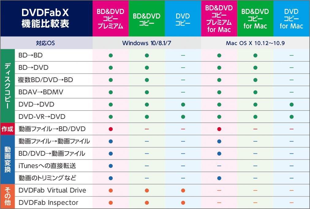 cyberlink media suite 10 dvdコピー