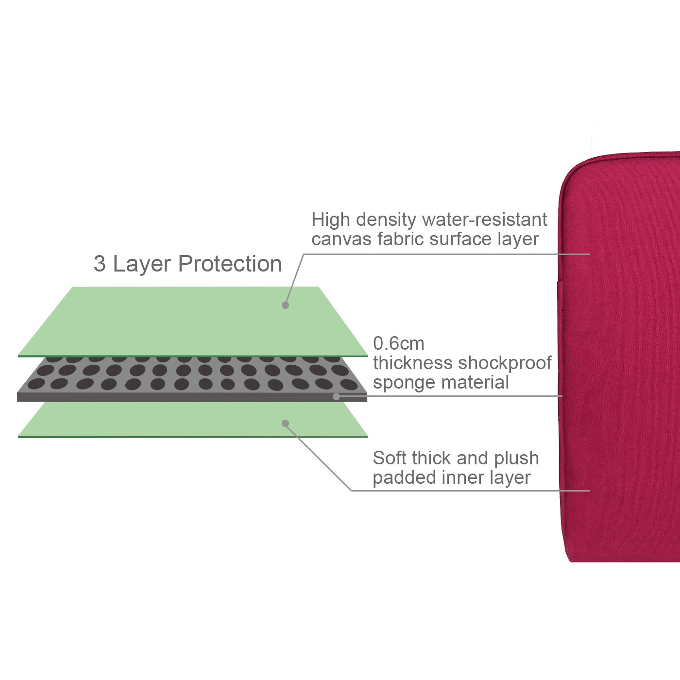 Arvok 15 15.6 16 Inch Water-resistant Canvas Fabric Laptop Sleeve With Handle&Zipper Pocket/Notebook Computer Case/Ultrabook Briefcase Carrying Bag/Pouch Cover For Acer/Asus/Dell/Lenovo/HP,Wine Red by ARVOK (Image #6)