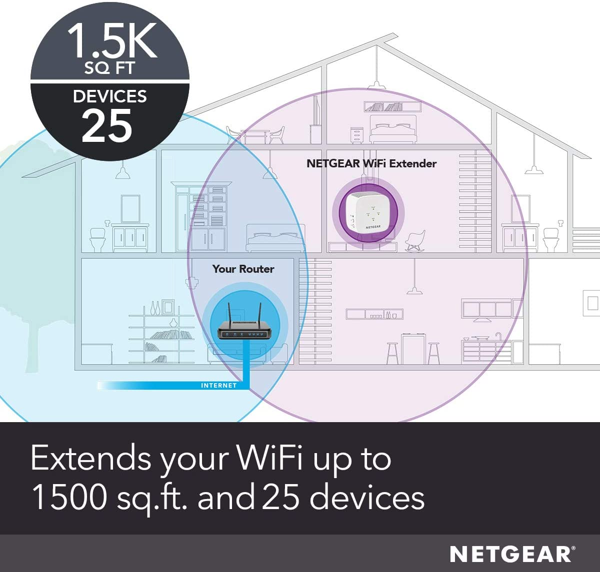 NETGEAR WiFi Range Extender EX2800 up to 750Mbps Speed and Compact Wall Plug Design and 20 Devices with AC750 Dual Band Wireless Signal Booster /& Repeater Renewed Coverage up to 1200 sq.ft