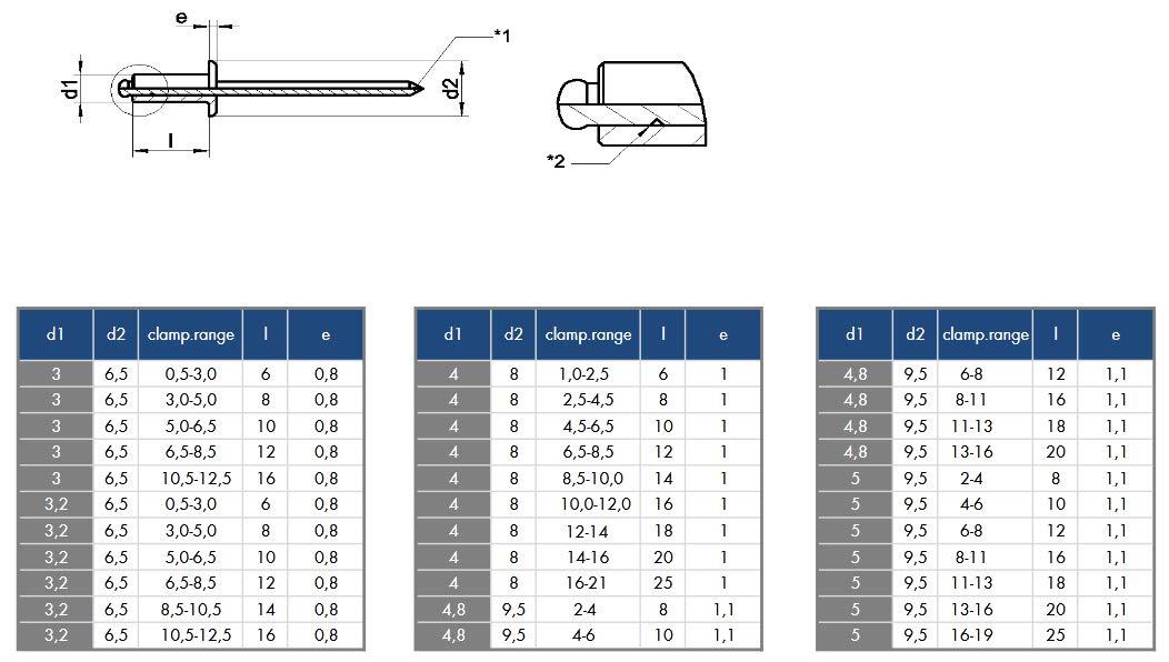 Klemmbereich 16,0-19,0mm DIN 7337 A /Ähnl UNI 9200 A EN ISO 1598 Edelstahl V2A AISI 304 Blindniete Grip Dorn /Ø5mm x 25mm 100 St/ück