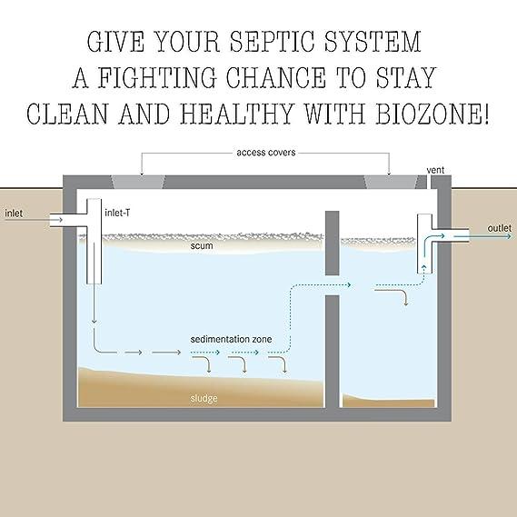 bio-zone tanque séptico Tratamiento Solution 100% Natural ...