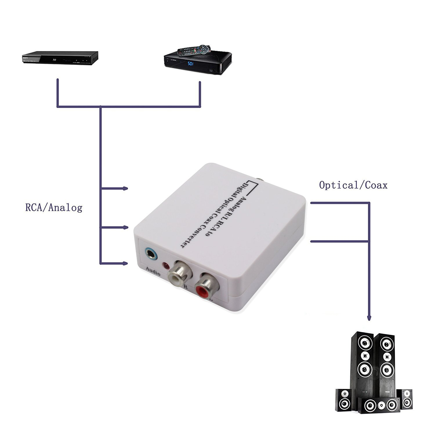 Amazon.com: Wiistar RCA Analog to Digital Optical Toslink Coaxial Audio Converter Adapter with Power Adapter: Home Audio & Theater