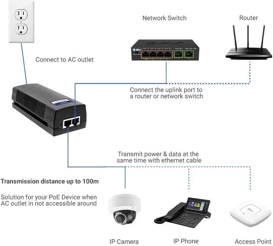 30W BV-Tech Gigabit Power Over Ethernet PoE+ Injector 325 Feet up to 100 Meters