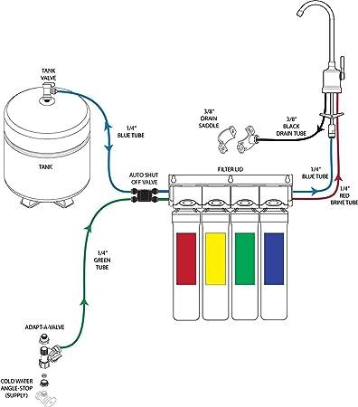 ósmosis inversa Express Water