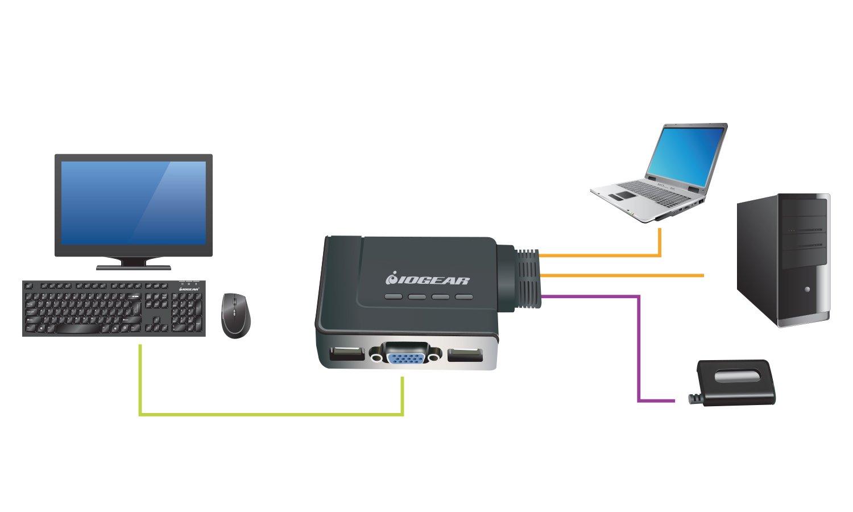 IOGEAR 2Port USB KVM Switch+cable