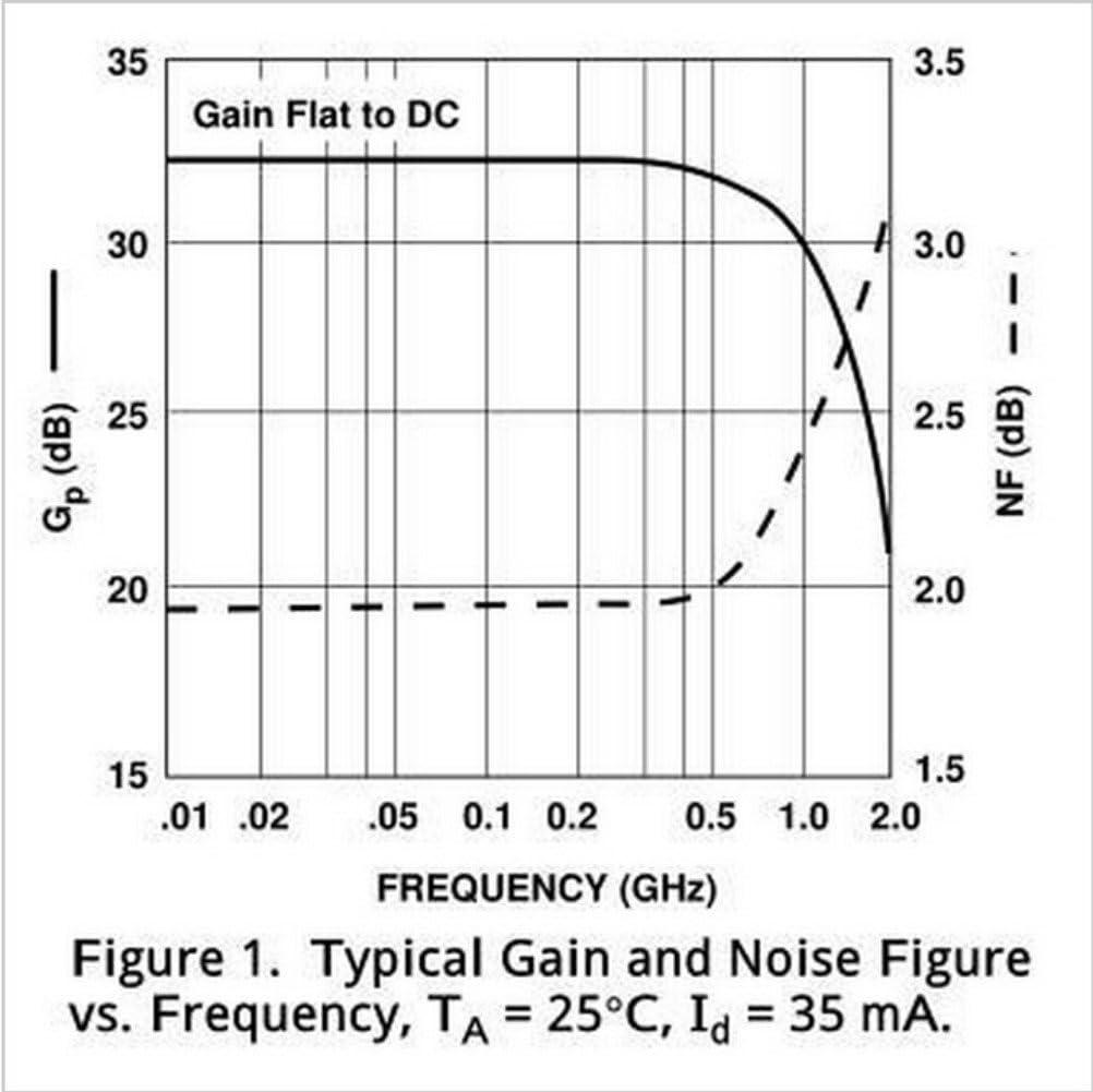 0.01-2000MHz 32dB Gain Low Noise Broadband RF Amplifier Signal Receiver LAN