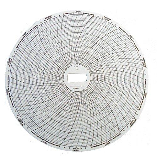 Top Paperless Recorders