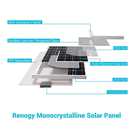A diagram to show a break down of the Renogy 100 Watt 12 Volt Monocrystalline Solar Panel and its parts