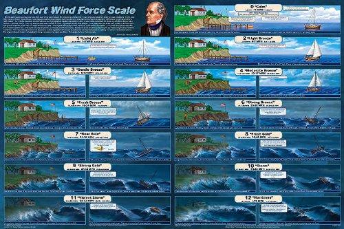 Amazon|ビューフォート風力階級...