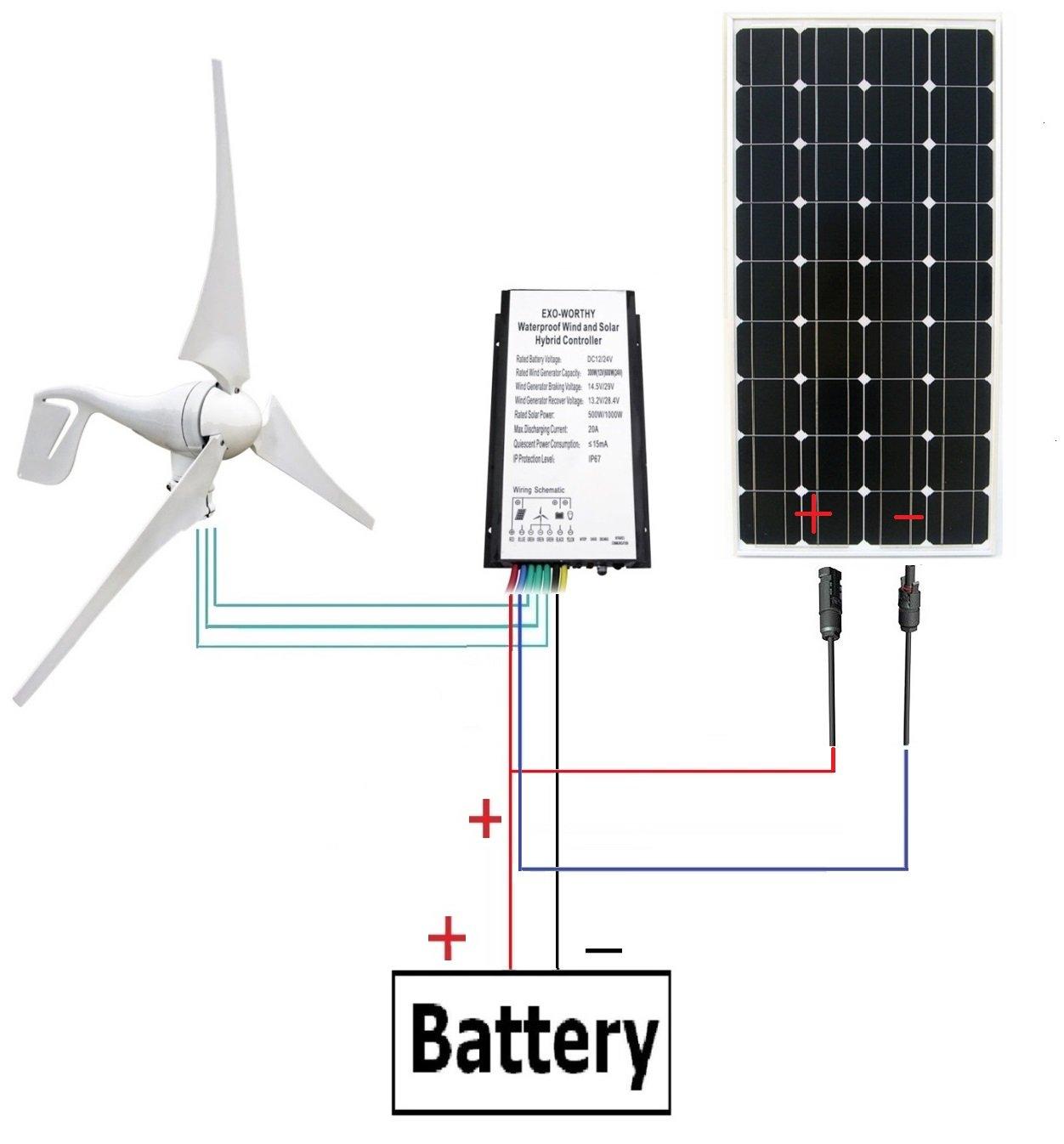 Amazon.com : ECO-WORTHY 400W Wind Turbine Generator + 100W Monocrystalline Solar  Panel for Off Grid 12 Volt Battery Charging : Garden & Outdoor
