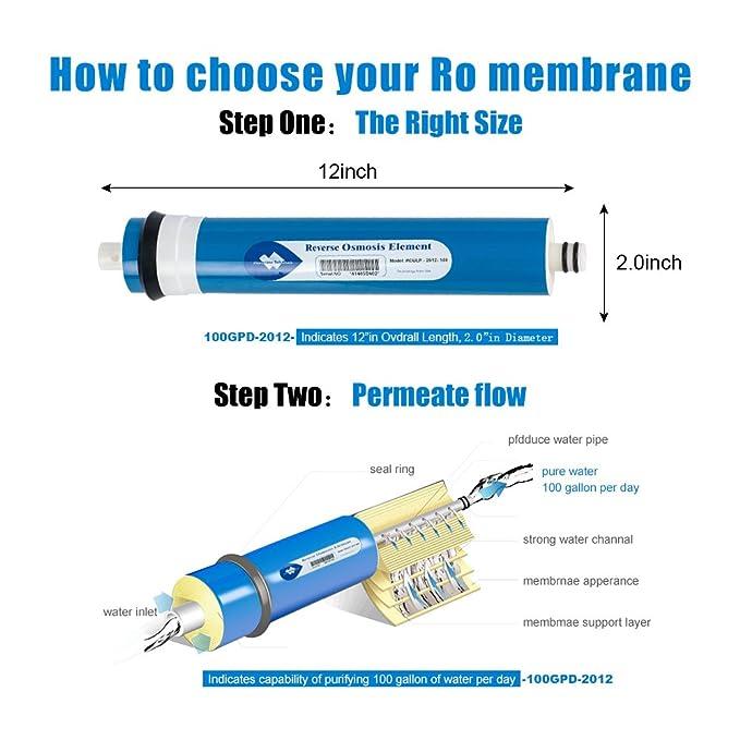 Amazon.com: Reverse Osmosis 100GPD Memne, Memne Solutions RO ...