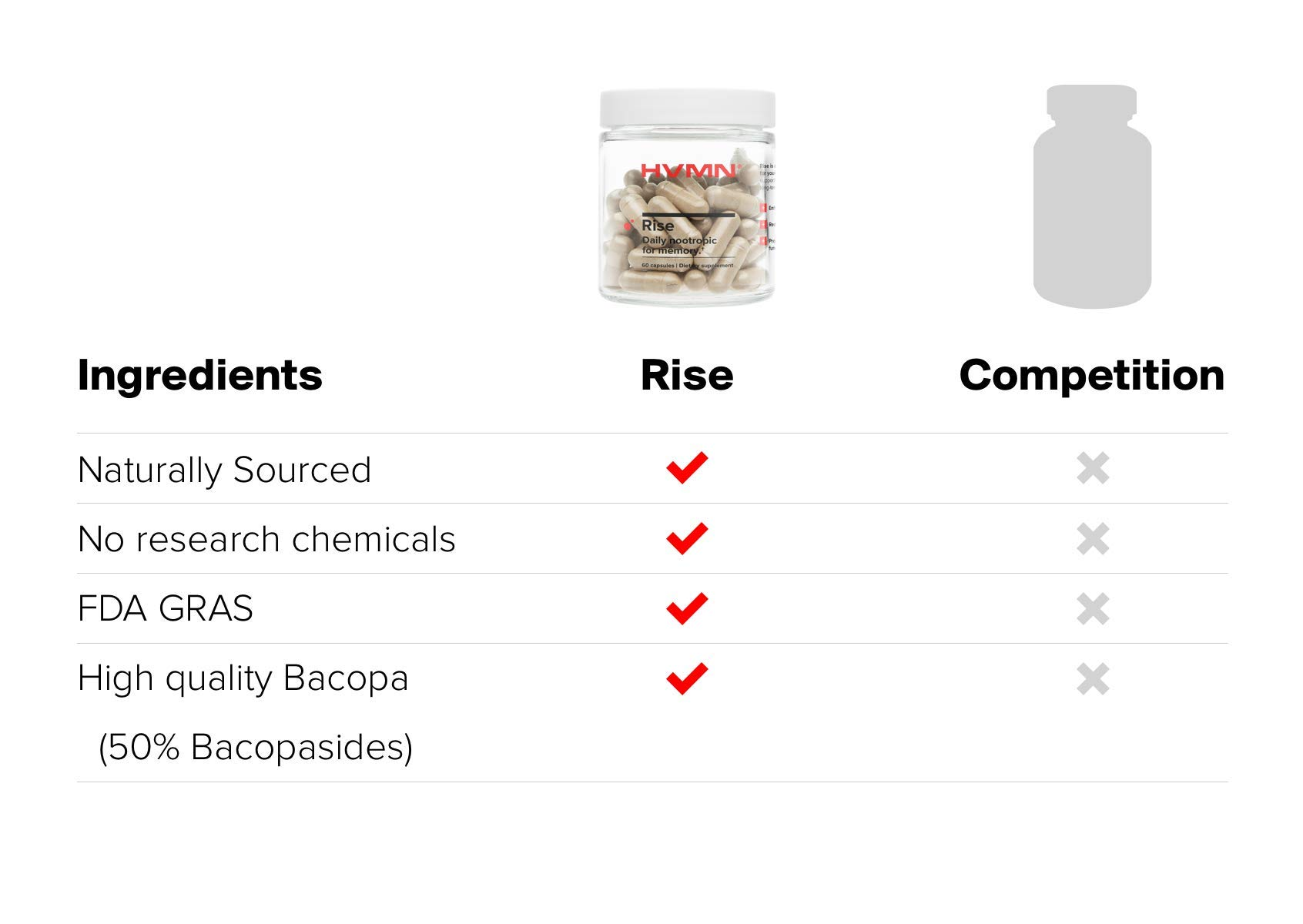 HVMN Rise - Daily Nootropic & Memory Supplement - Bacopa Monnieri, Natural Ashwaghanda Extract, CDP Choline, Citicoline Supplement by HVMN (Image #6)