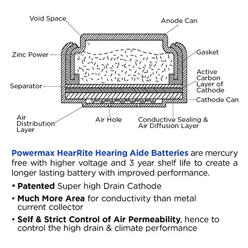 Powermax Size 10 Hearing Aid Batteries, Yellow Tab, Zinc Air Mercury-Free, HearRite, 64 Count by Powermax USA (Image #6)