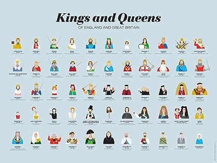 Monarchy england timeline