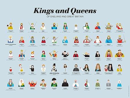 Monarchs of england timeline