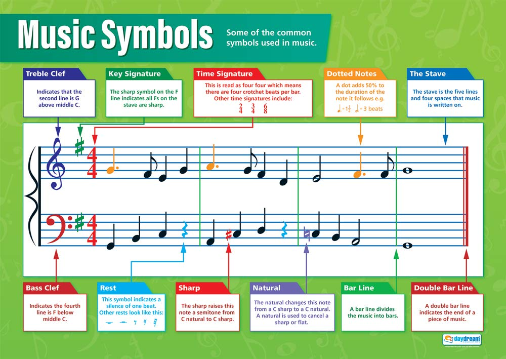   Music Charts for the Classroom Education Charts by Daydream Education Gloss Paper measuring 850mm x 594mm Music Posters A1 Sequencers