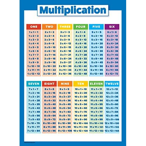 10 Laminated Educational Math Posters For Kids Multiplication
