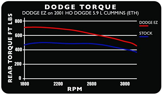 Edge Products 30200 EZ for Dodge 24V 5 9L