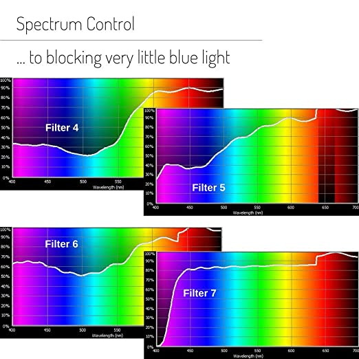 d4252ef5af2e Amazon.com  Blue-Blocker Test kit by GLARminY. 8 Filters + Online Shopping  Guide to Anti-bluelight Glasses