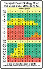 Blackjack Chart 6 Deck