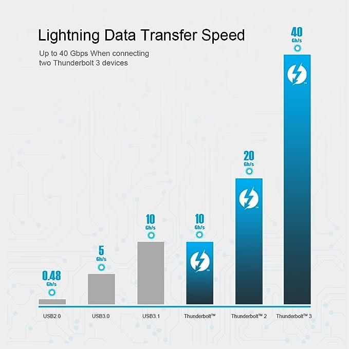 CHOETECH Thunderbolt 3 Cable【Certificado】 Cable Tipo C: Amazon.es: Electrónica