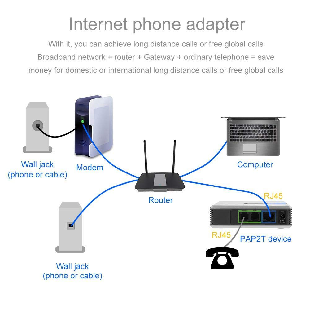 Unlocked Linksys PAP2T PAP2T VoIP Phone Adapter with 2 ports SIP VOIP Gateway