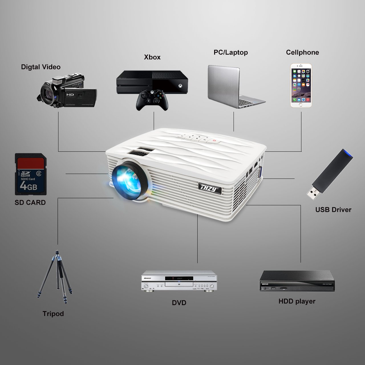 THZY Proyector Beamer con 1080P Full HD, HDMI, VGA, USB x 2, SD ...