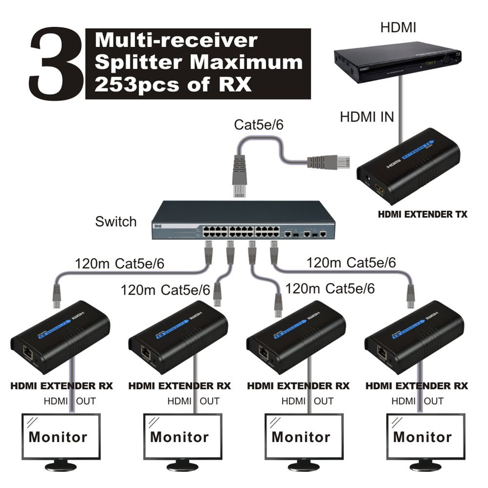 Agptek Lkv373a 365ft 120m Hdmi Extender Over Lan Routers Rj45 Connector Wiring Diagram Success As Well Cable Switchers Ethernet Network Cat5 Cat6 Single Source From 1080p Full Hd Stbdvdps3