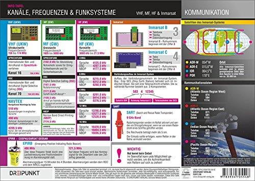 Kanäle, Frequenzen und Funksysteme: VHF, MF, HF & Inmarsat