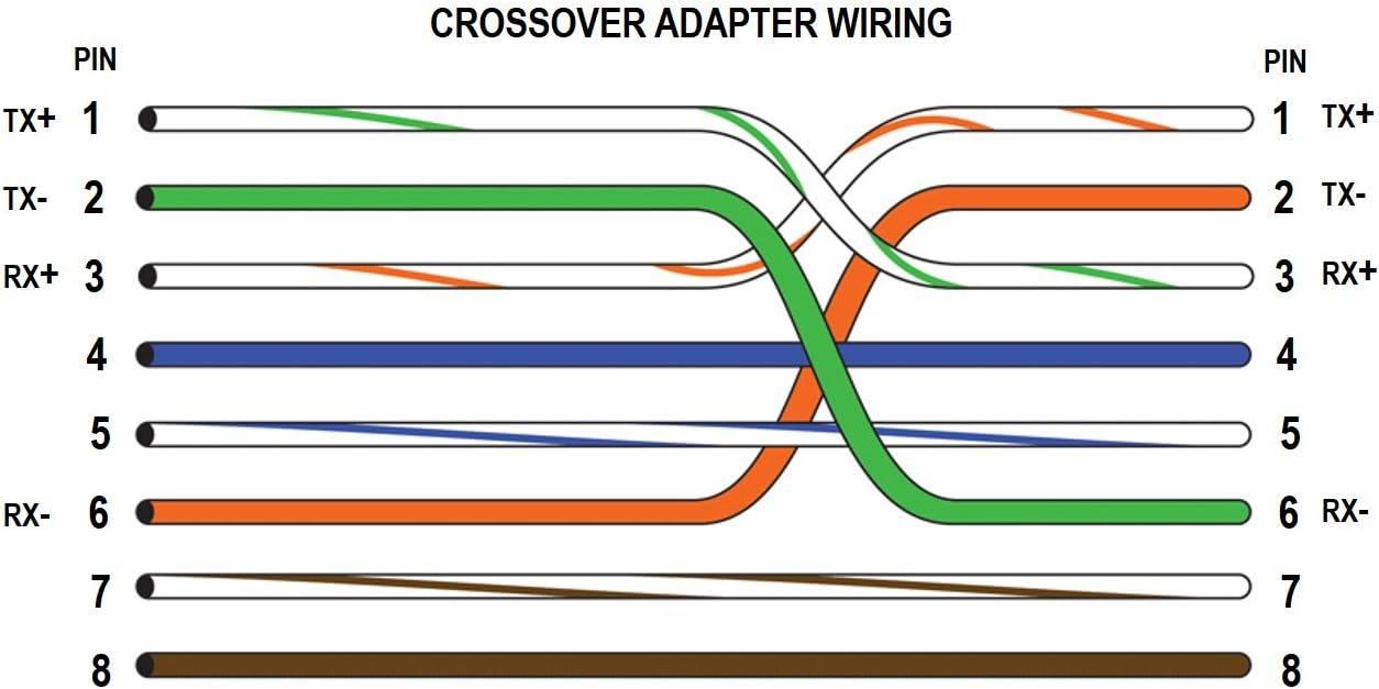 Amazon.com: Cable Matters 2-Pack Cat 6, Cat6 Crossover Adapter (Cat6 Crossover  Cable Adapter): Computers & AccessoriesAmazon.com