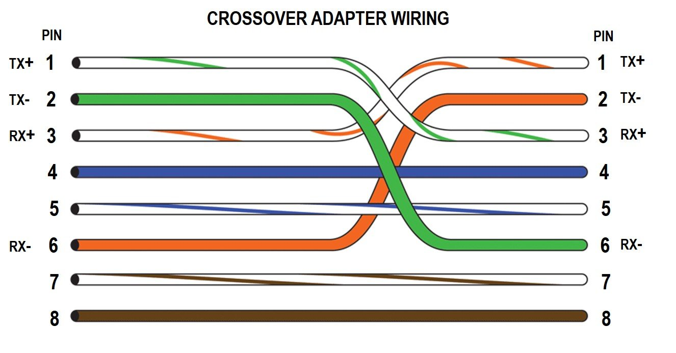 Terrific Cabling Wiring Info At Cyber Pillar Wiring Database Liteviha4X4Andersnl