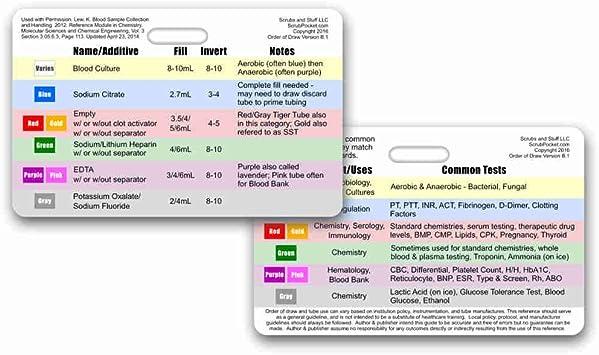 Amazon.com: Tarjeta de identificación horizontal de Orden de ...