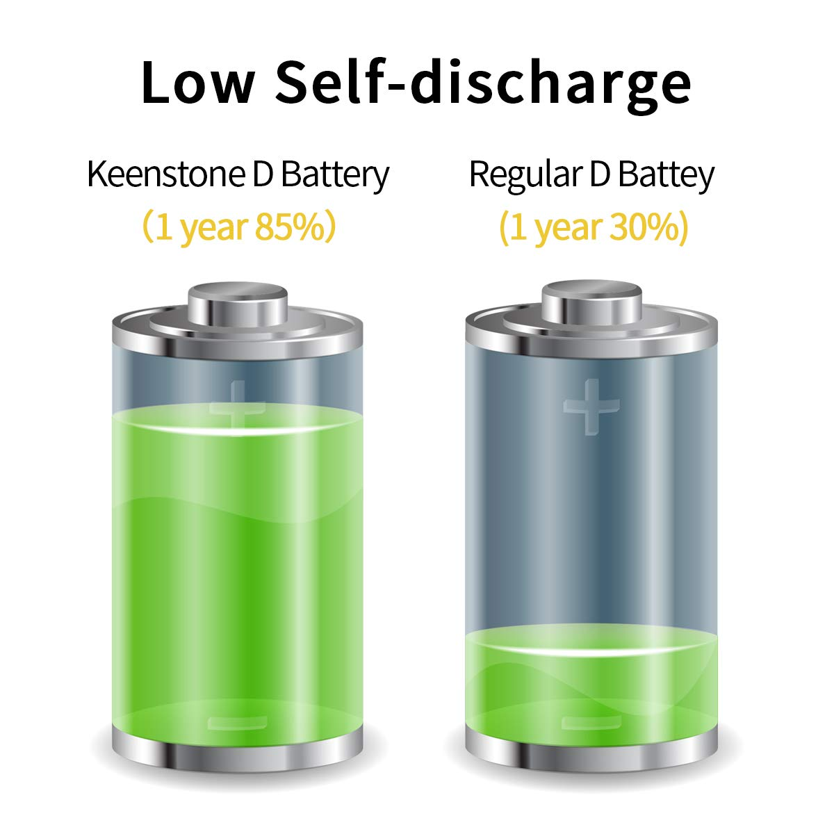 Keenstone Rechargeable D Batteries 10000mAh Ni-MH D Size Battery (4 Pack)