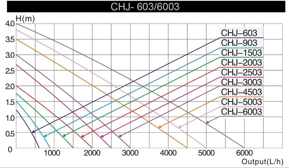 SunSun CHJ-4503 ECO Pompe de /à Eau Pompe de Fontaine avec Filtre 4500l//h 65W