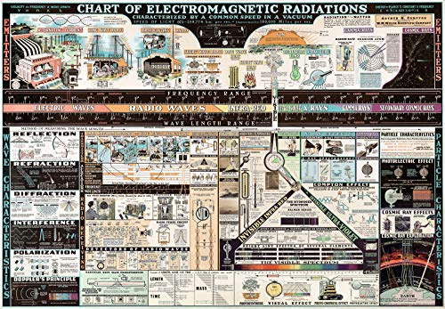 ⚡ Chart of Electromagnetic Radiations | Science Teacher Gift Wall Art Poster (3 Sizes) (16