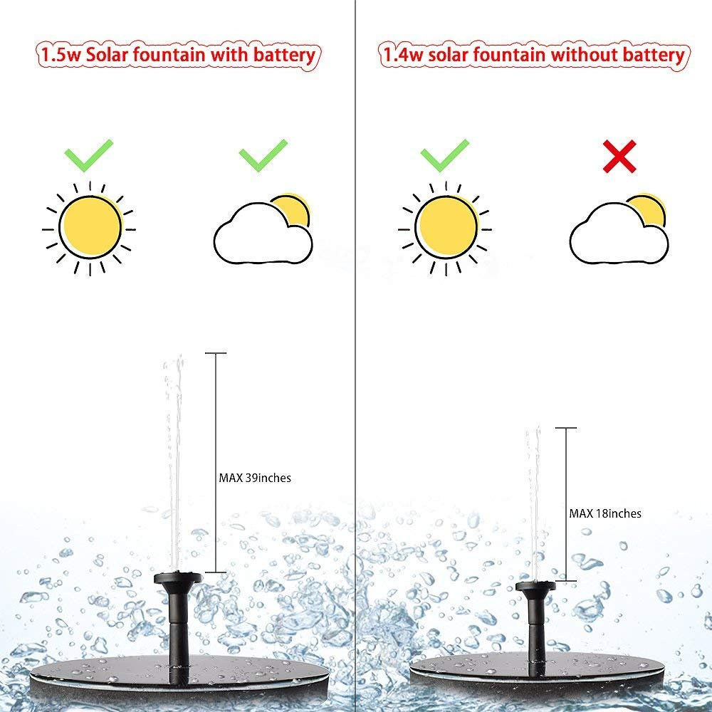 Roadtec Upgraded Solar Fountain Pump with Battery Backup, Floating Solar Water Fountain Submersible Solar Water Pump, Outdoor Solar Powered Fountain Pump for Bird Bath, Pond, Fish Tank, Garden, 1.5W