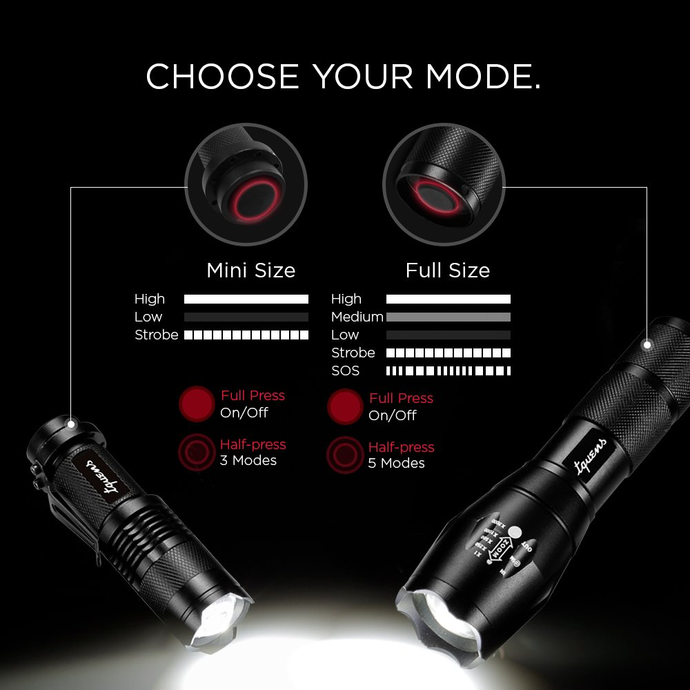 with Batteries and Charger Tquens L200 led Flashlight 2-in-1 for the full size 1 Full Size - 1040 Lumen // 1 Mini Size - 307 Lumen Included and Water Resistant Flashlight
