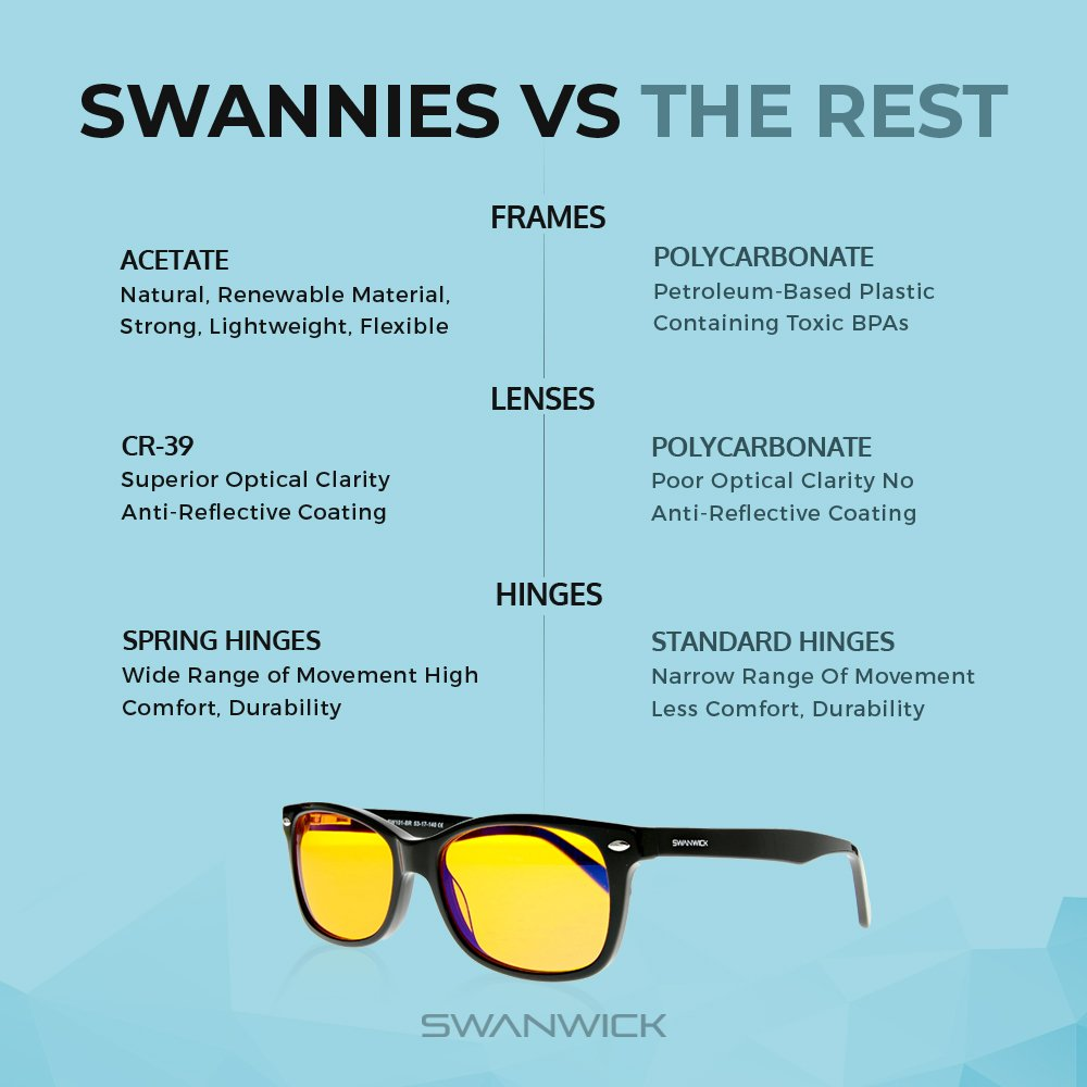 f3abe4c1698 Amazon.com  Swannies Blue Light Blocking Glasses - Gamer and Computer  Eyewear for Deep Sleep and Digital Eye Strain Prevention - by Swanwick  Sleep (Black) ...