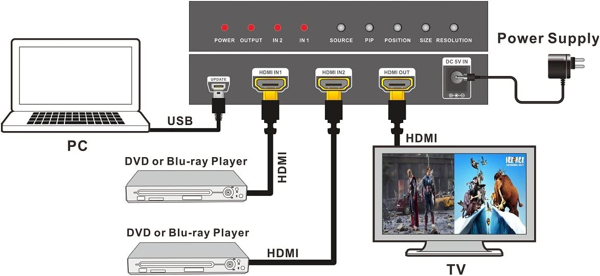 Quad Switcher 1080p HDMI 1.3a HDCP 1.2 2 input 1 output Revesun HDMI 2x1 Multi-Viewer with PIP