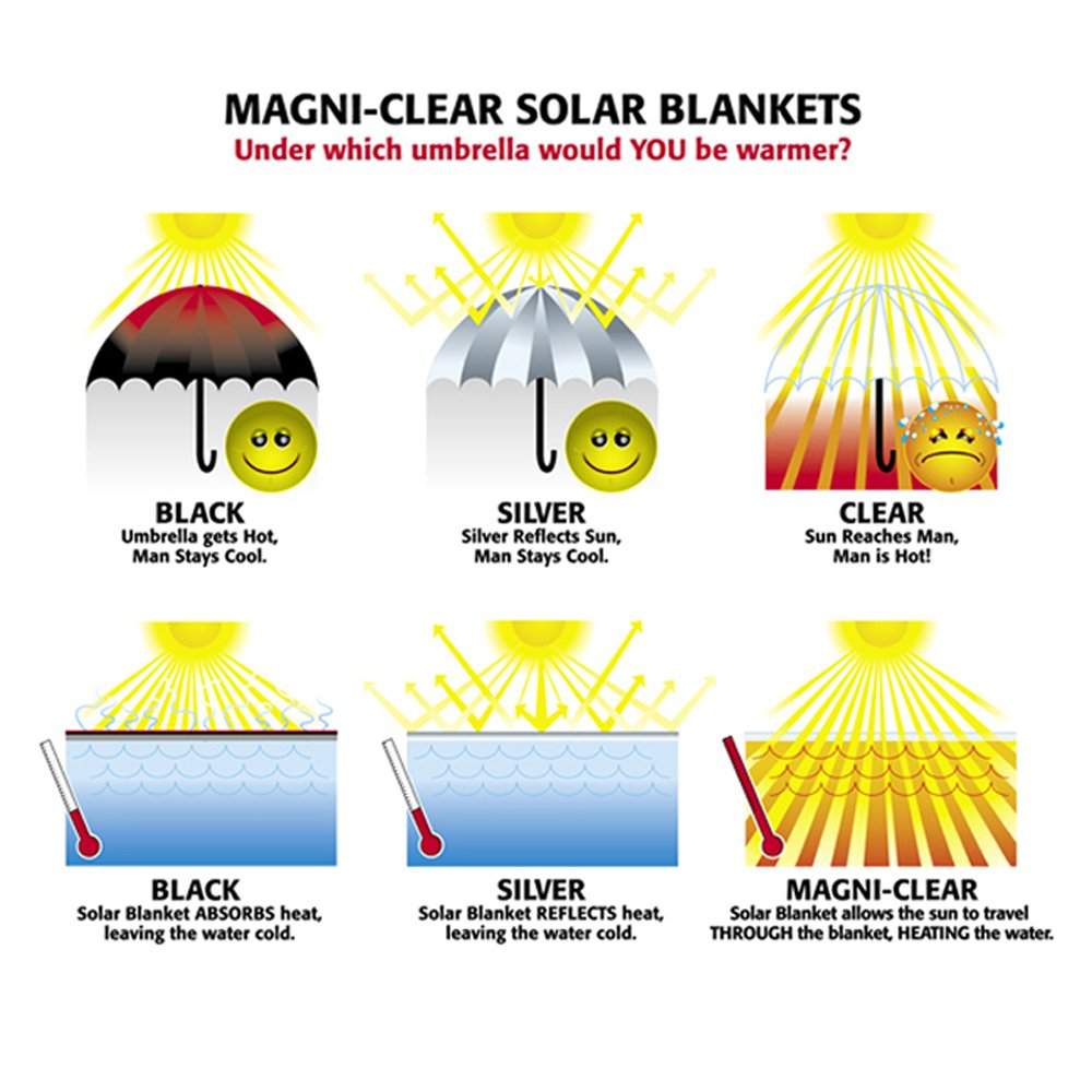 Clear Blue Wave NS510 14-mil Solar Blanket for Rectangular In-Ground Pools 12-ft x 24-ft