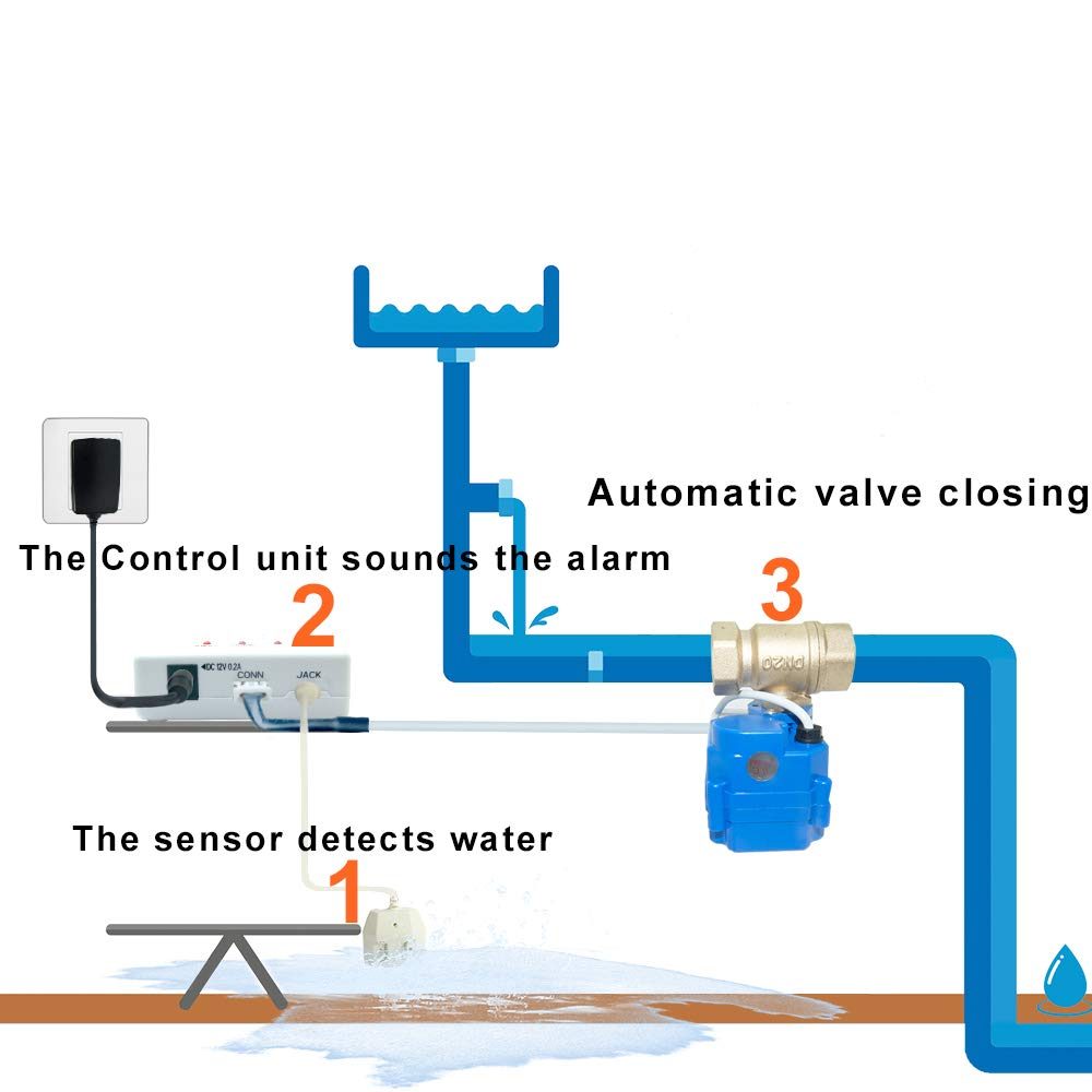 E-SDS Water Leak Detector with Shutoff Valve,Sensors and Sounds Alarm,Automatic Water Leak Shut Off Valve System,for Pipes 3/4 NPT,Flood Prevention ...