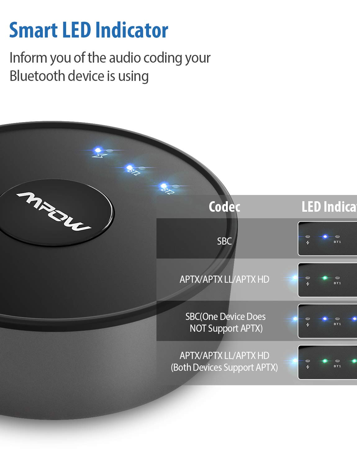 Mpow Bluetooth 5.0 Transmitter for TV, Bluetooth Audio Adapter with aptX, aptX-LL, aptX-HD for Original Voice Enjoyment, 50 Feet Range Bluetooth Kit with Hook & Loop Tape,No Battery for Always Standby by Mpow (Image #4)